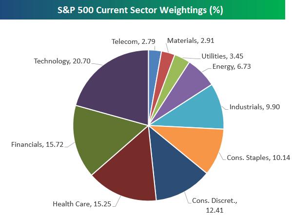 Poids des différents secteurs économiques