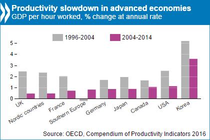 Ralentissement de la productivité dans les pays de l'OCDE